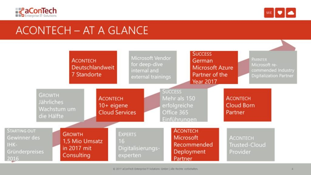 aConTech at a glance – Ergebnsi des Teamevents