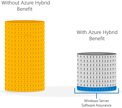 Azure Hybrid Use Benefit