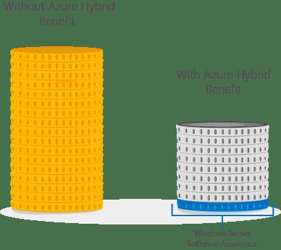 Azure Hybrid Use Benefit