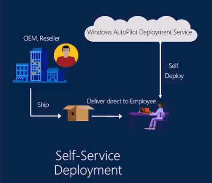 Windows Autopilot Self-Service Deployment
