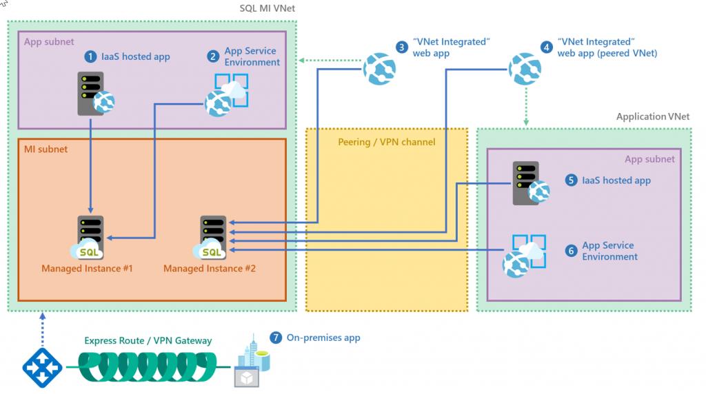 SQL MI VNet Access