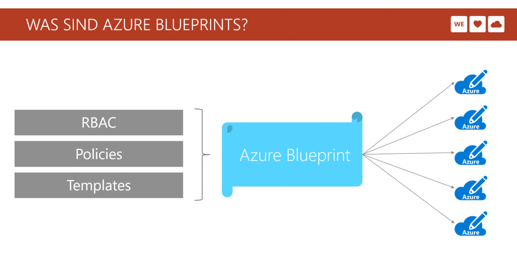 Was sind Azure Blueprints