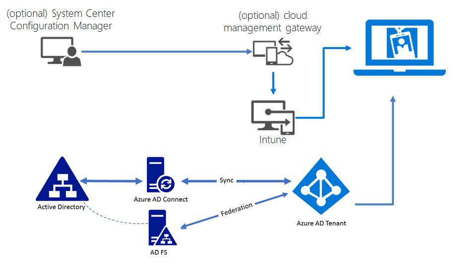 Azure AD Join: Cloudverwaltete Geräte mit Zugriff auf OnPrem